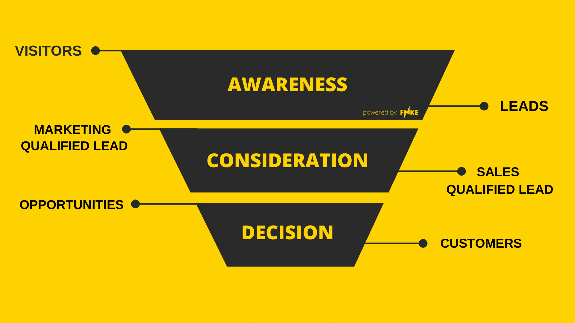 Sales- marketingfunnel FNKE